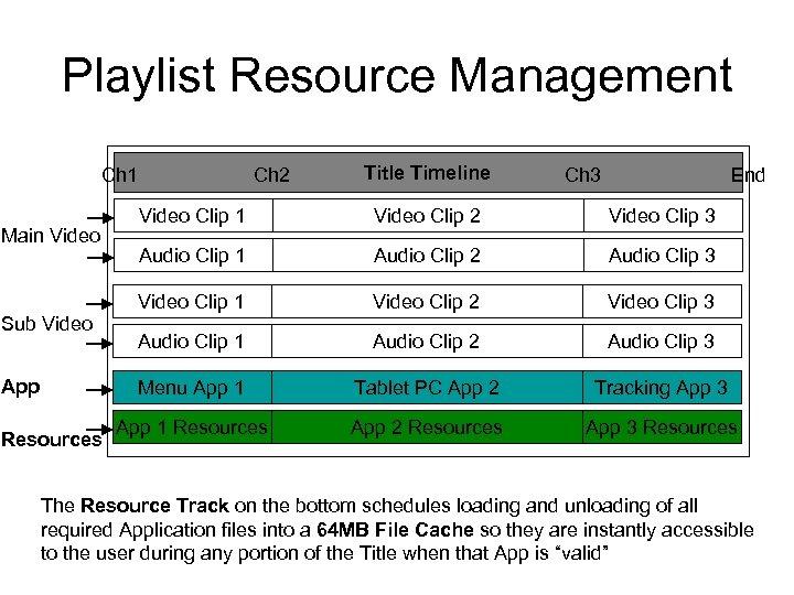 Playlist Resource Management Ch 1 Ch 2 Title Timeline Ch 3 End Sub Video