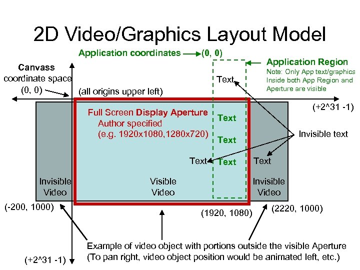 2 D Video/Graphics Layout Model Application coordinates (0, 0) Canvass coordinate space (0, 0)