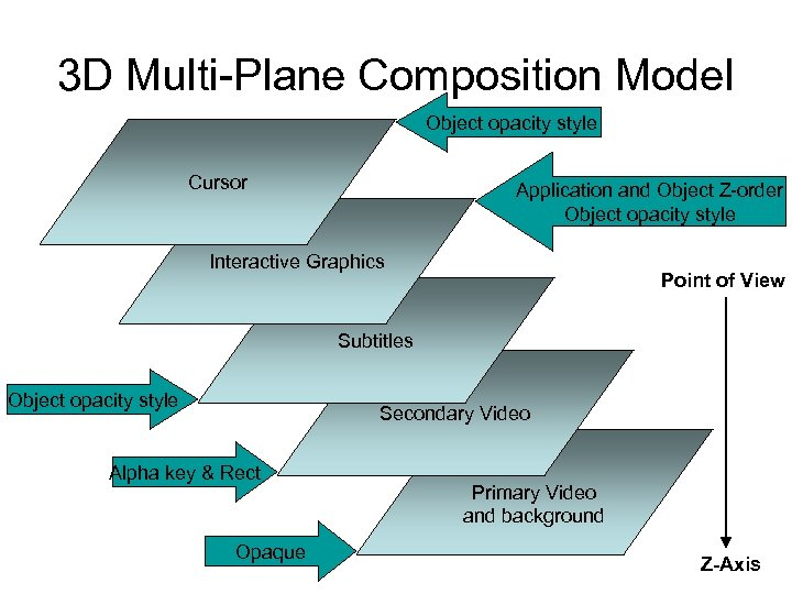 3 D Multi-Plane Composition Model Object opacity style Cursor Application and Object Z-order Object