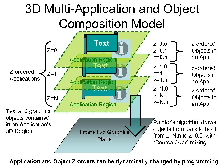 3 D Multi-Application and Object Composition Model Text Application Region Z-ordered Applications z-ordered Objects