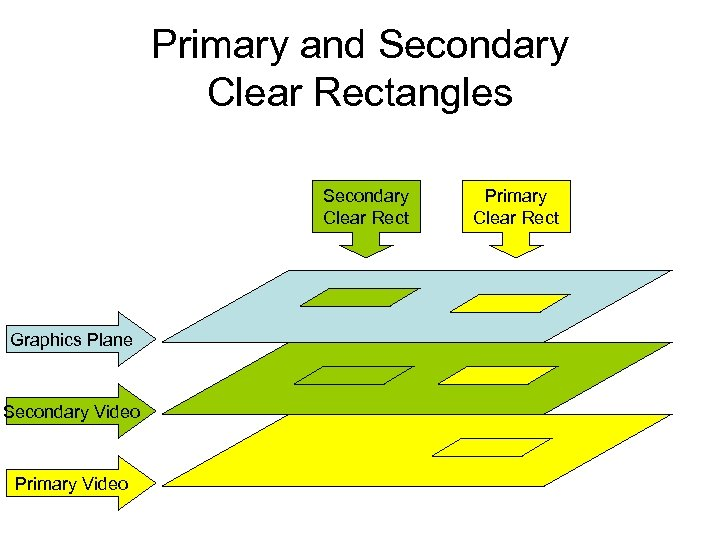 Primary and Secondary Clear Rectangles Secondary Clear Rect Graphics Plane Secondary Video Primary Clear