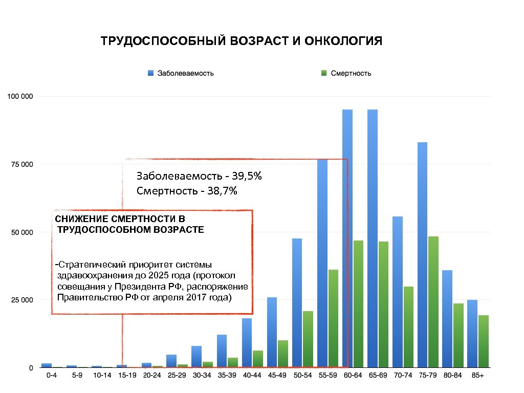 ТРУДОСПОСОБНЫЙ ВОЗРАСТ И ОНКОЛОГИЯ Заболеваемость - 39, 5% Смертность - 38, 7% СНИЖЕНИЕ СМЕРТНОСТИ