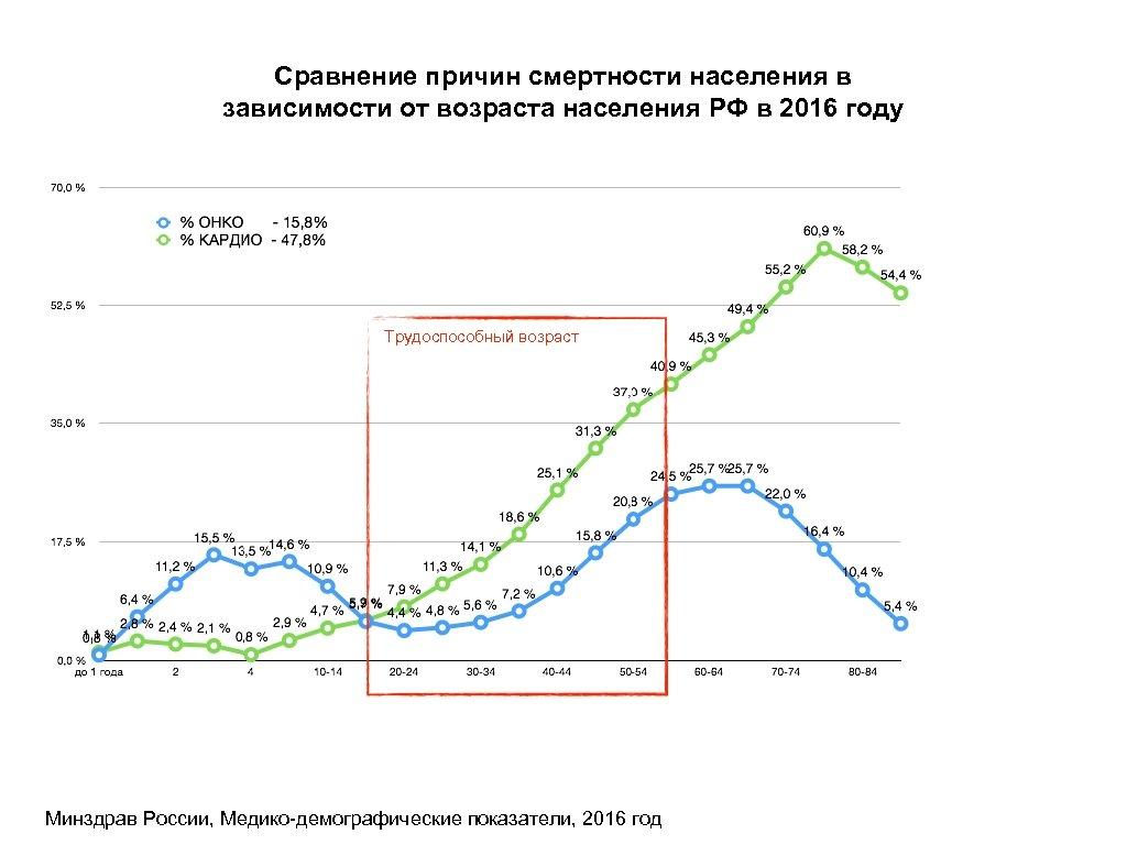 Сравнение причин смертности населения в зависимости от возраста населения РФ в 2016 году Трудоспособный