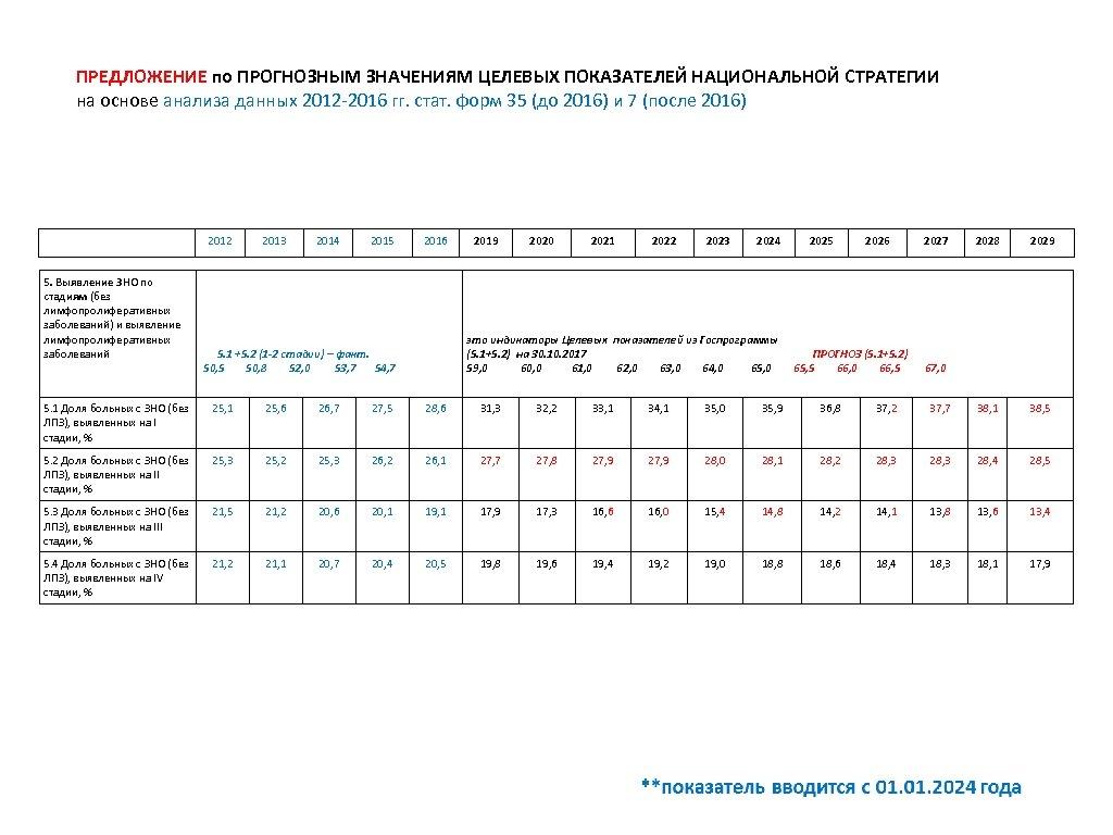 ПРЕДЛОЖЕНИЕ по ПРОГНОЗНЫМ ЗНАЧЕНИЯМ ЦЕЛЕВЫХ ПОКАЗАТЕЛЕЙ НАЦИОНАЛЬНОЙ СТРАТЕГИИ на основе анализа данных 2012 -2016