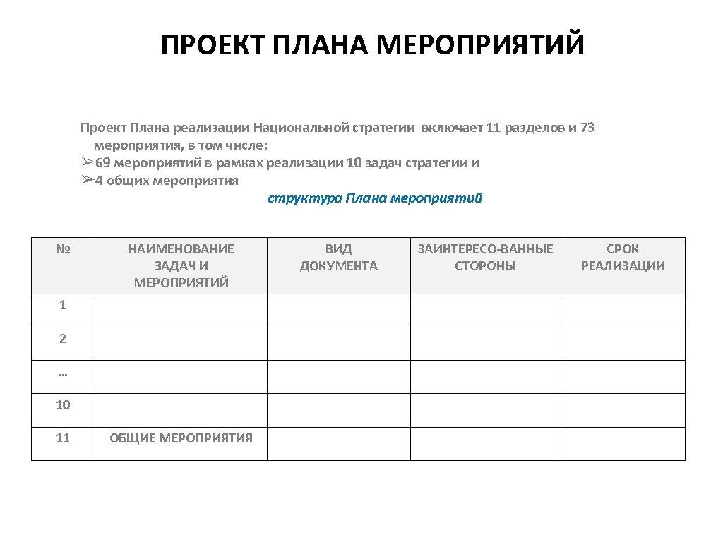 ПРОЕКТ ПЛАНА МЕРОПРИЯТИЙ Проект Плана реализации Национальной стратегии включает 11 разделов и 73 мероприятия,