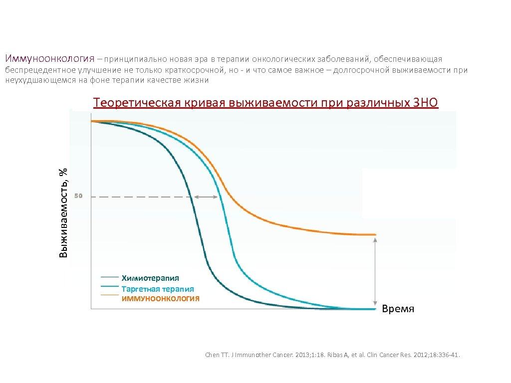 Иммуноонкология – принципиально новая эра в терапии онкологических заболеваний, обеспечивающая беспрецедентное улучшение не только