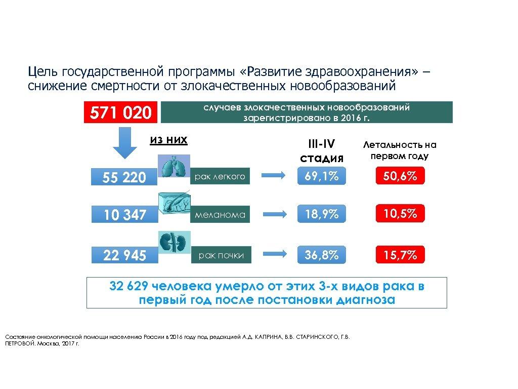 Цель государственной программы «Развитие здравоохранения» – снижение смертности от злокачественных новообразований 571 020 случаев