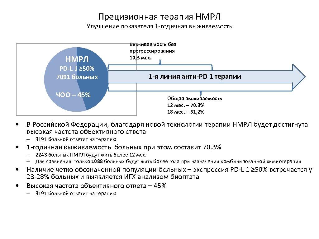 Прецизионная терапия НМРЛ Улучшение показателя 1 -годичная выживаемость НМРЛ PD-L 1 ≥ 50% 7091