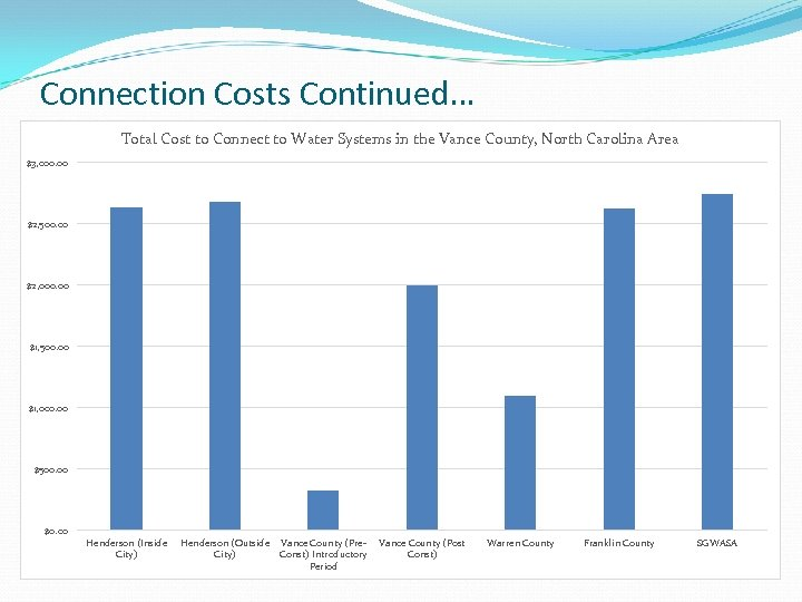 Connection Costs Continued… Total Cost to Connect to Water Systems in the Vance County,