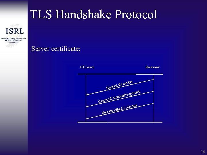 TLS Handshake Protocol Server certificate: Client Server C fic erti ifi Cert ate Req