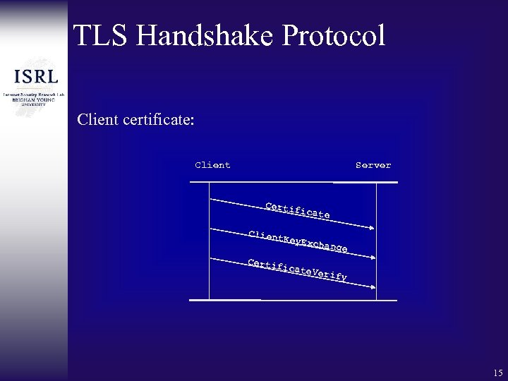TLS Handshake Protocol Client certificate: Client Server Certif icate Client K ey. Exch ange