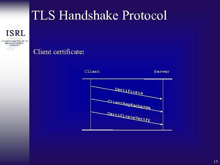 TLS Handshake Protocol Client certificate: Client Server Certif icate Client K ey. Exch ange