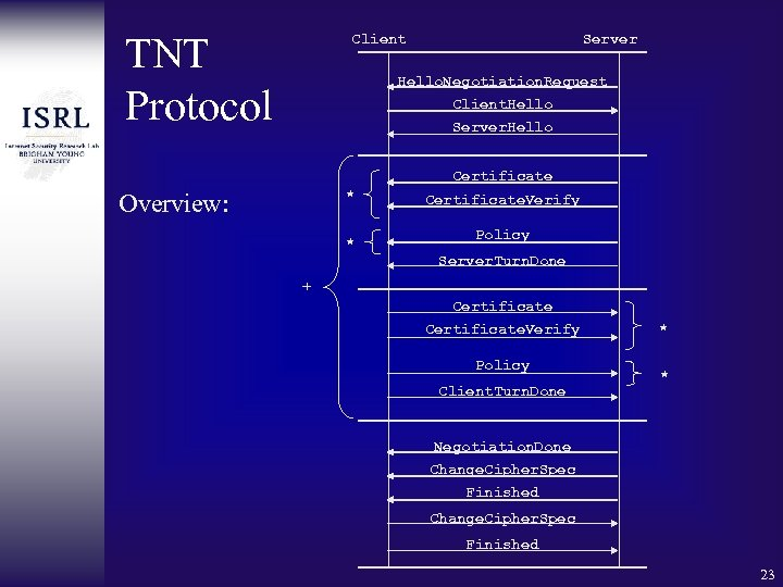 TNT Protocol Client Server Hello. Negotiation. Request Client. Hello Server. Hello Certificate * Overview: