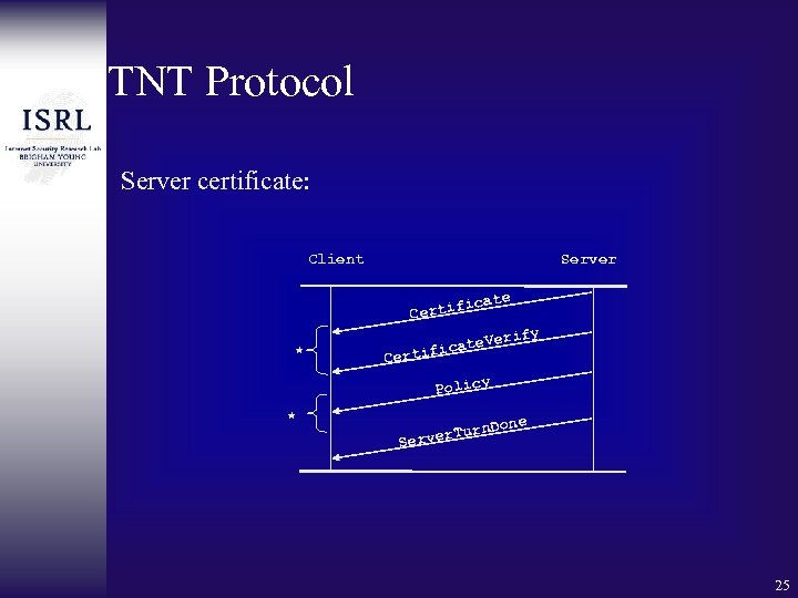 TNT Protocol Server certificate: Client Server ate fic Certi * erify V icate ertif