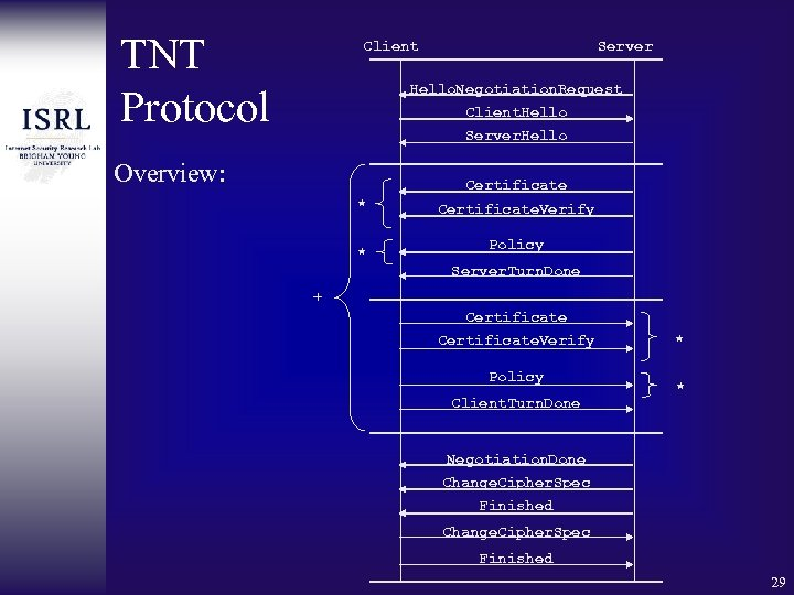 TNT Protocol Client Server Hello. Negotiation. Request Client. Hello Server. Hello Overview: Certificate *