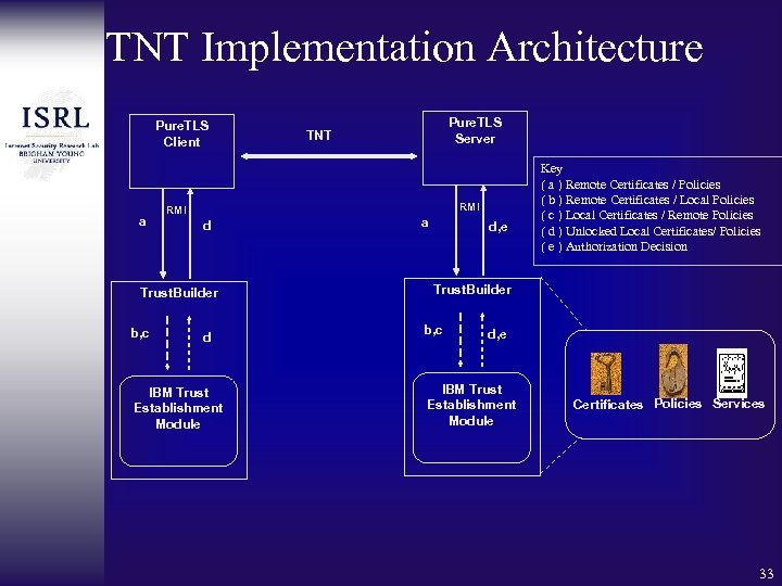 TNT Implementation Architecture Pure. TLS Client a RMI d Trust. Builder b, c Pure.