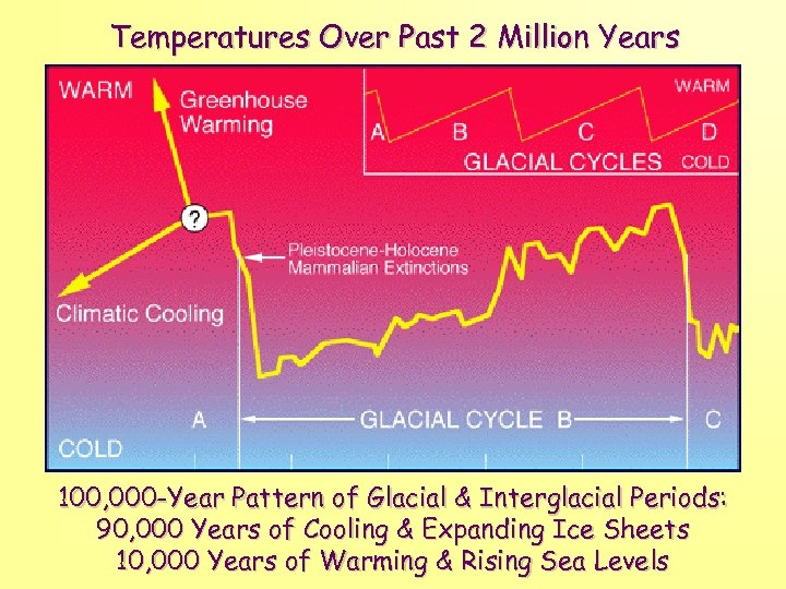 Temperatures Over Past 2 Million Years 100, 000 -Year Pattern of Glacial & Interglacial