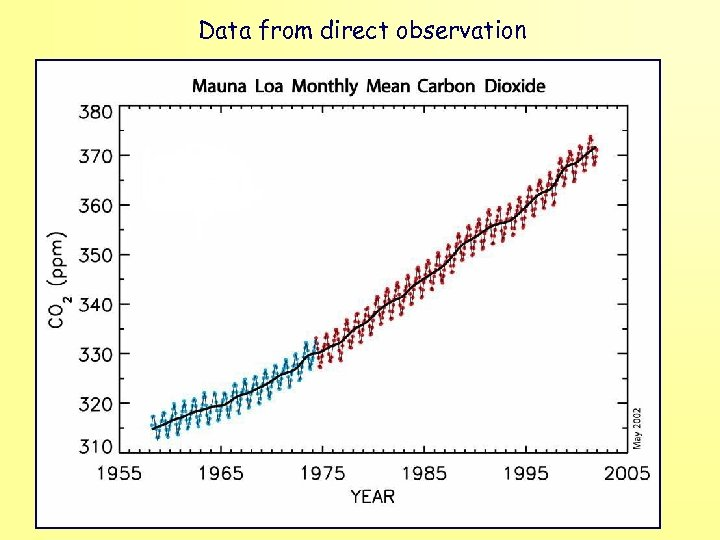 Data from direct observation
