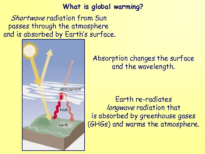 What is global warming? Shortwave radiation from Sun passes through the atmosphere and is