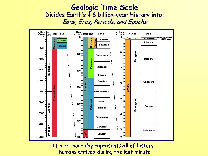 Geologic Time Scale Divides Earth's 4. 6 billion-year History into: Eons, Eras, Periods, and
