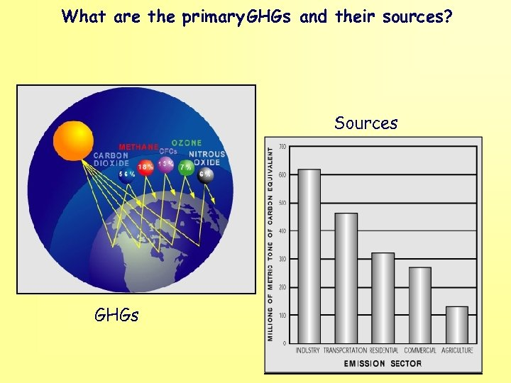What are the primary GHGs and their sources? Sources GHGs
