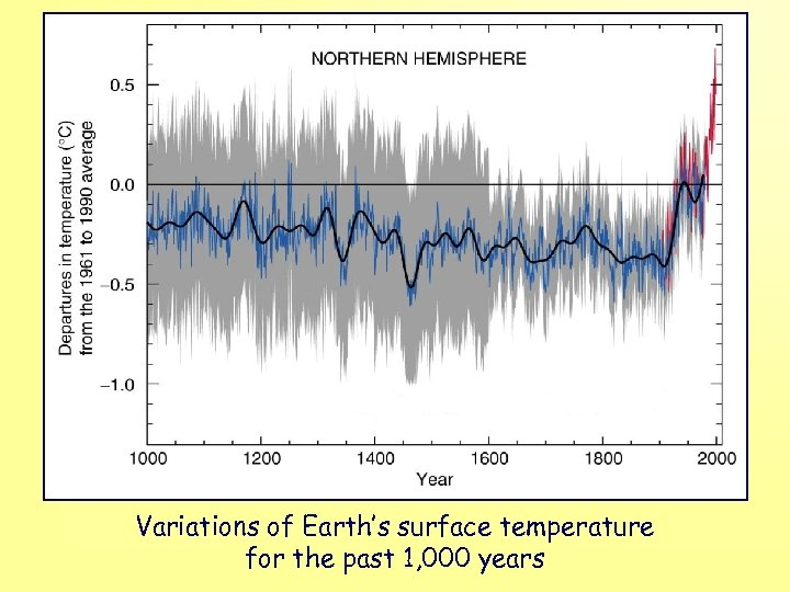 Variations of Earth's surface temperature for the past 1, 000 years