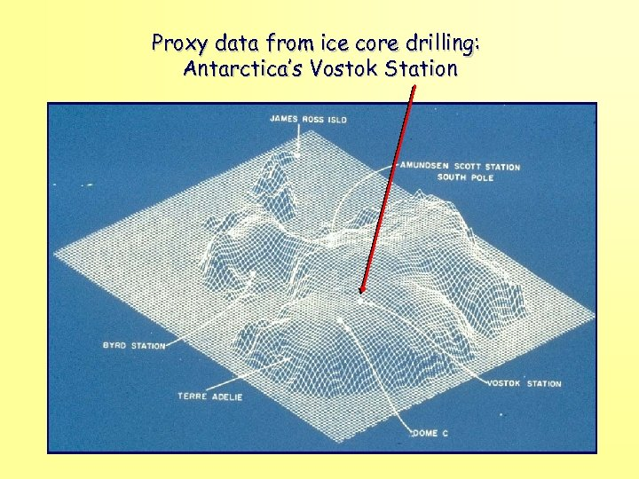Proxy data from ice core drilling: Antarctica's Vostok Station