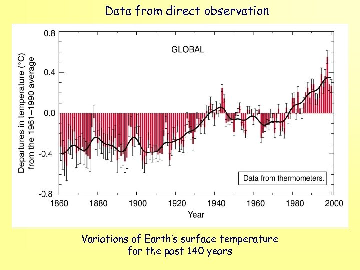 Data from direct observation Variations of Earth's surface temperature for the past 140 years