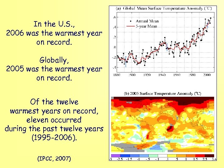 In the U. S. , 2006 was the warmest year on record. Globally, 2005