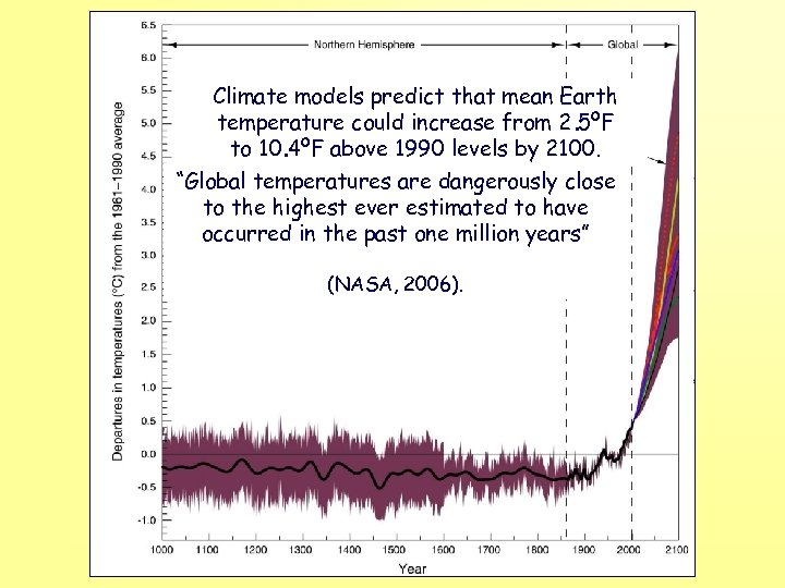 Climate models predict that mean Earth temperature could increase from 2. 5ºF to 10.