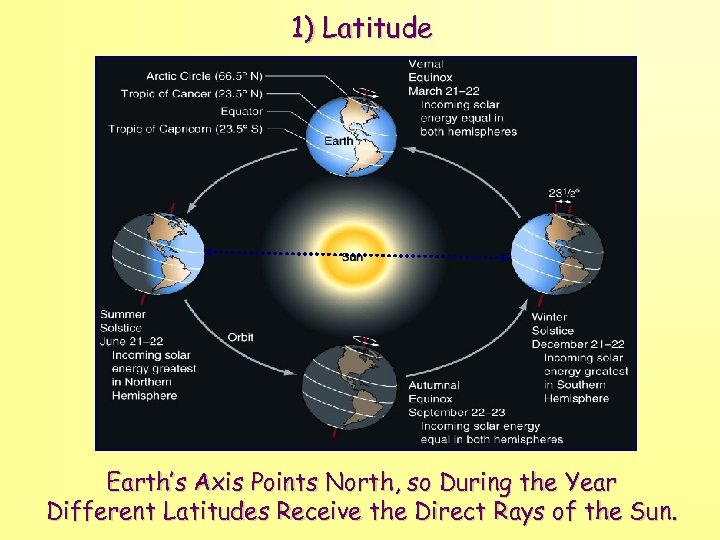 1) Latitude Earth's Axis Points North, so During the Year Different Latitudes Receive the
