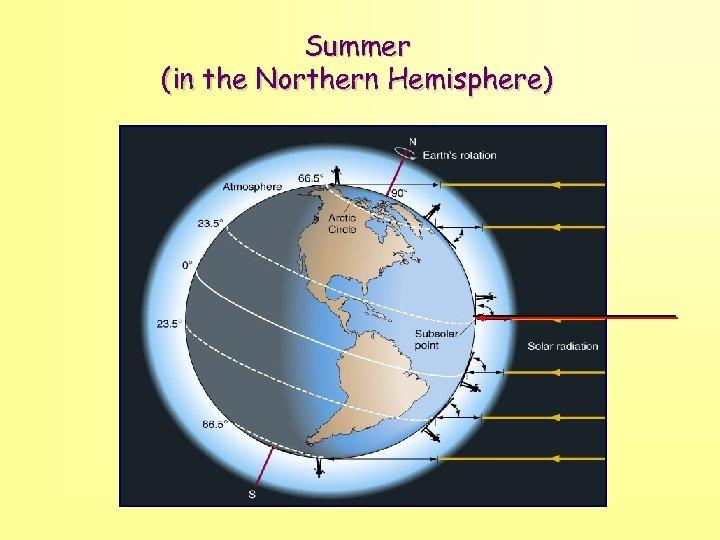 Summer (in the Northern Hemisphere)