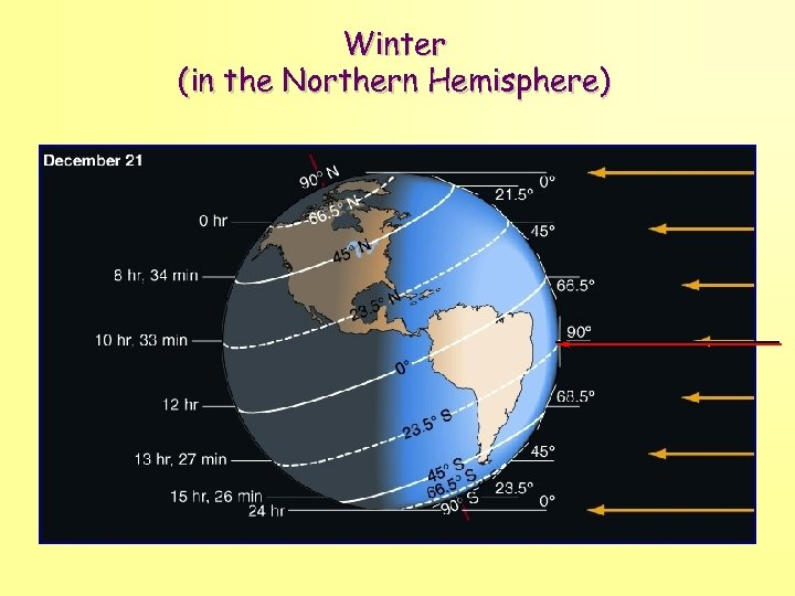 Winter (in the Northern Hemisphere)
