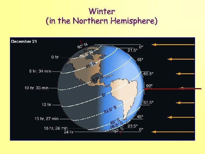 Winter (in the Northern Hemisphere)