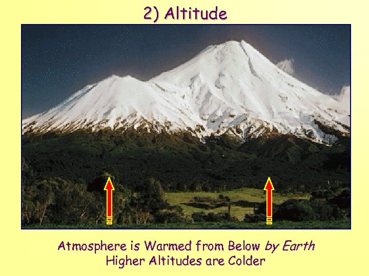 2) Altitude Atmosphere is Warmed from Below by Earth Higher Altitudes are Colder
