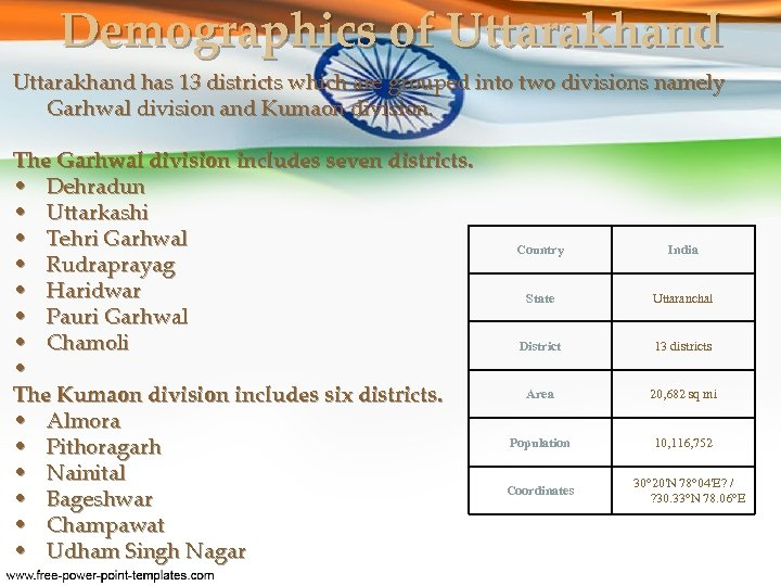 Demographics of Uttarakhand has 13 districts which are grouped into two divisions namely Garhwal