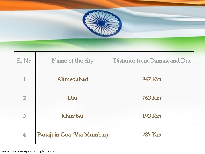 Sl. No. Name of the city Distance from Daman and Diu 1 Ahmedabad 367