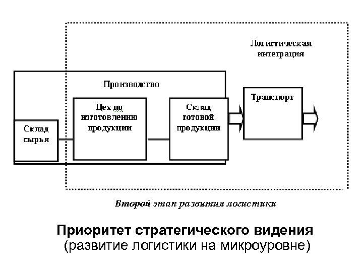 Приоритет стратегического видения (развитие логистики на микроуровне)