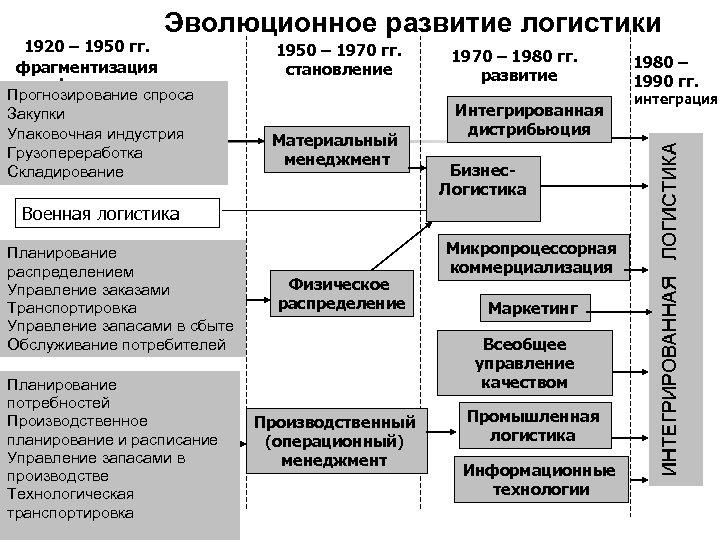1920 – 1950 гг. фрагментизация Эволюционное развитие логистики Прогнозирование спроса Закупки Упаковочная индустрия Грузопереработка