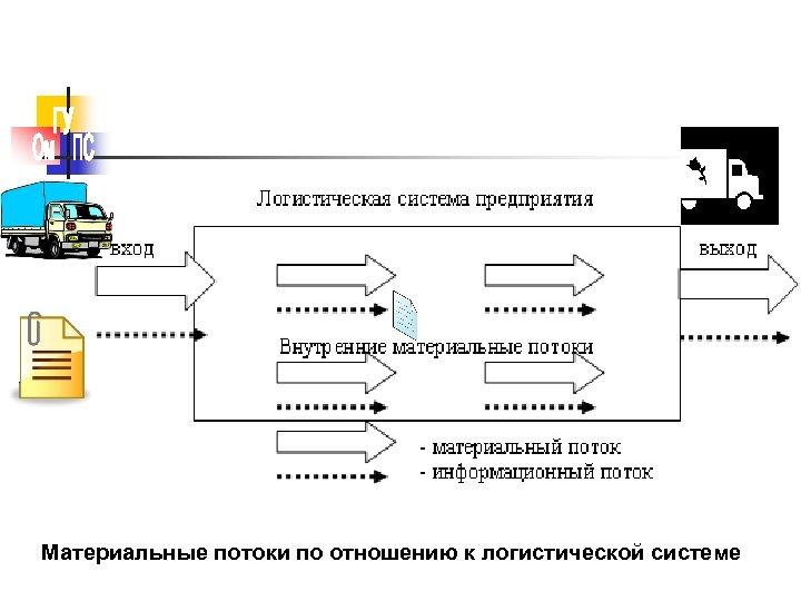 Материальные потоки по отношению к логистической системе