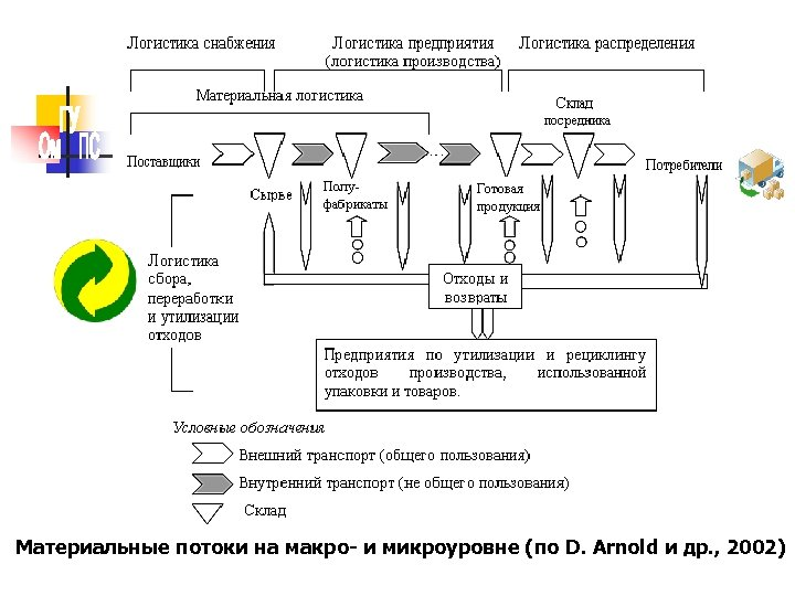Материальные потоки на макро- и микроуровне (по D. Arnold и др. , 2002)