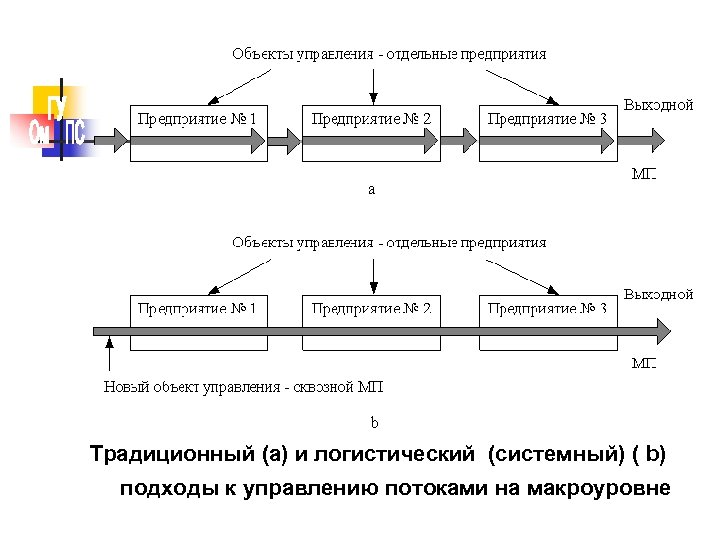 Традиционный (а) и логистический (системный) ( b) подходы к управлению потоками на макроуровне