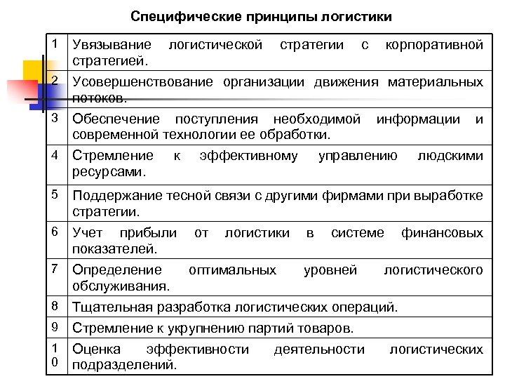 Специфические принципы логистики 1 Увязывание логистической стратегии с корпоративной стратегией. 2 Усовершенствование организации движения