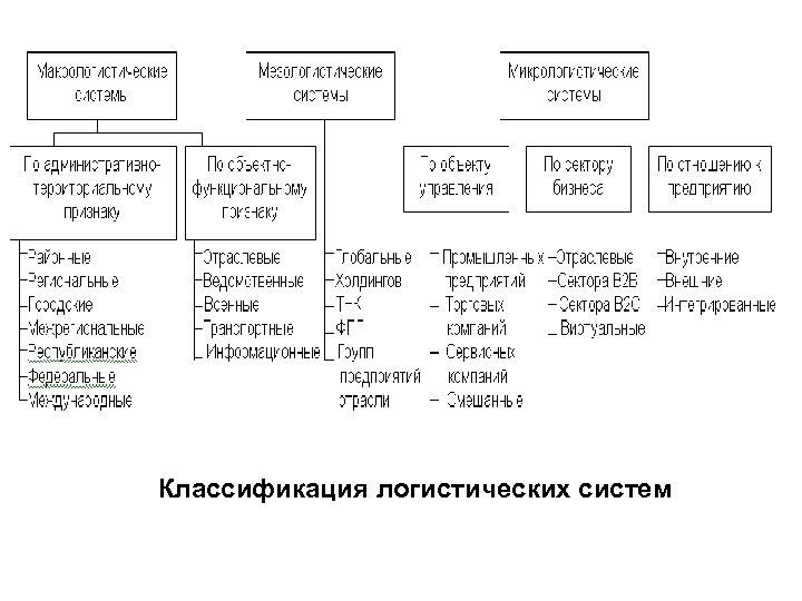 Классификация логистических систем