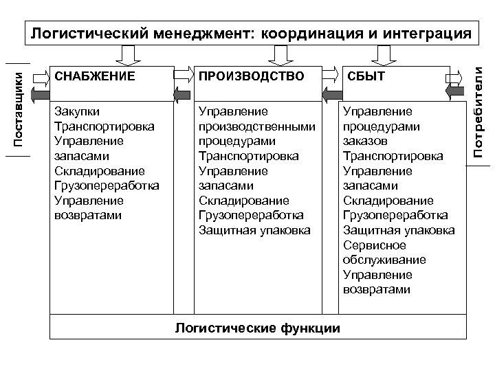 Логистический менеджмент: координация и интеграция СНАБЖЕНИЕ ПРОИЗВОДСТВО Закупки Транспортировка Управление запасами Складирование Грузопереработка Управление