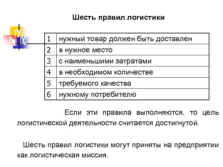 Шесть правил логистики 1 2 3 4 нужный товар должен быть доставлен в нужное