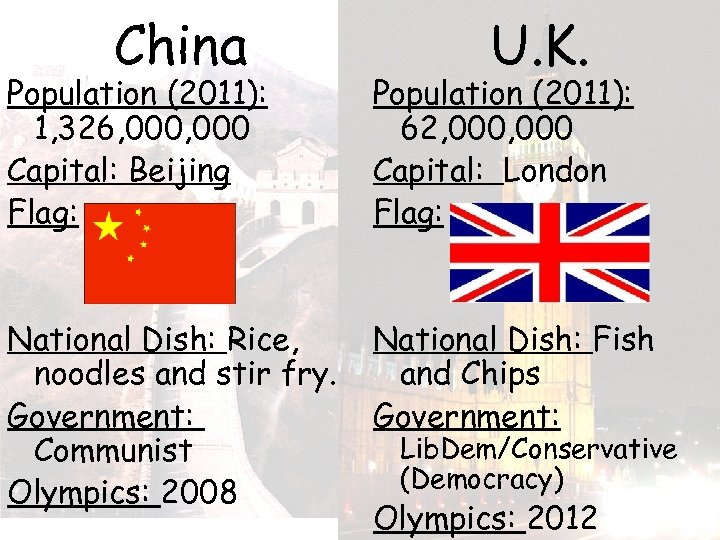 China U. K. Population (2011): 1, 326, 000 Capital: Beijing Flag: Population (2011): 62,