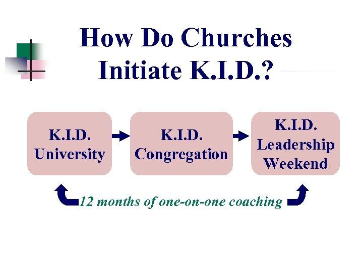 How Do Churches Initiate K. I. D. ? K. I. D. University K. I.
