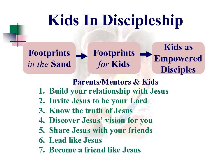 Kids In Discipleship Footprints in the Sand 1. 2. 3. 4. 5. 6. 7.