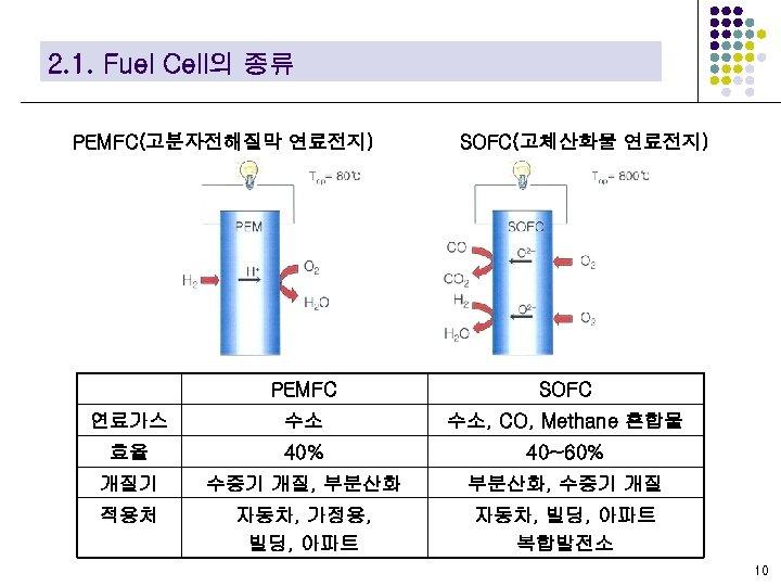 2. 1. Fuel Cell의 종류 PEMFC(고분자전해질막 연료전지) SOFC(고체산화물 연료전지) PEMFC SOFC 연료가스 수소 수소,